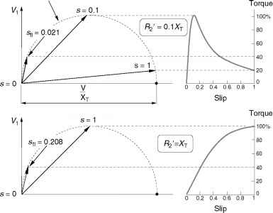 Graphical interpretation via phasor diagram electric motors figure718 predicted current locus circle diagram and torque speed curves for the two induction motors discussed in section 782 ccuart Choice Image