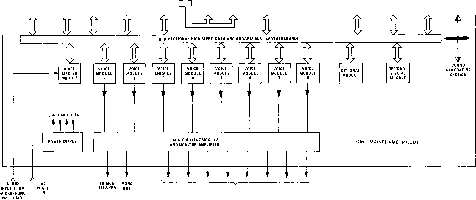 Fairlight Cmi Motorola Schematic